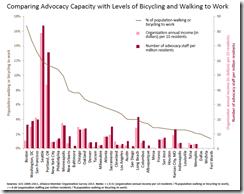 Advocacy capacity vs levels of biking and walking