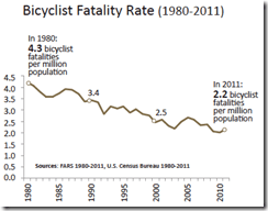 Bike fatality rate