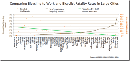 Inverse fatality - bike