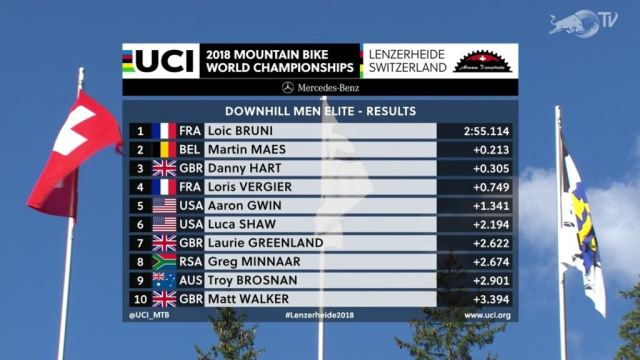 Resultados Mundial de DH 2018 em Lenzerheide na Suíça M (2)