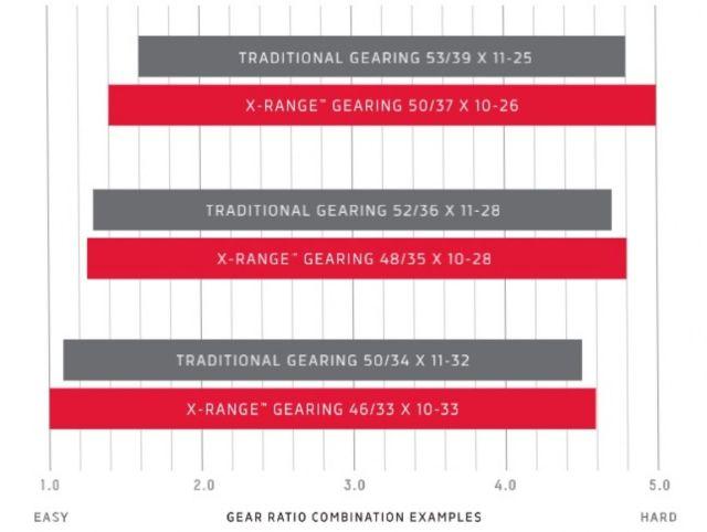 SRAM Red eTap AXS 2019 - Grupo eletrônico para estrada de 12v (8).jpg