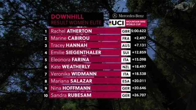 Resultados do DH na 3ª etapa da Copa do Mundo 2019 em Vallnord, Andorra - Feminino (3)