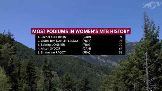 Resultados do DH na 3ª etapa da Copa do Mundo 2019 em Vallnord, Andorra - Feminino (7)