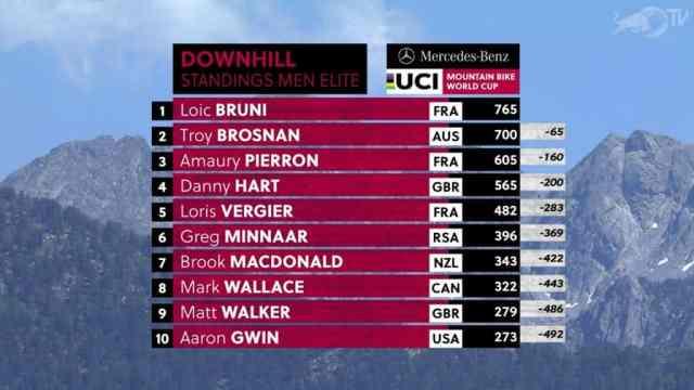Resultados do DH na 3ª etapa da Copa do Mundo 2019 em Vallnord, Andorra - Masculino (10)