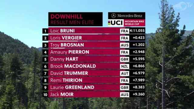 Resultados do DH na 3ª etapa da Copa do Mundo 2019 em Vallnord, Andorra - Masculino (4)
