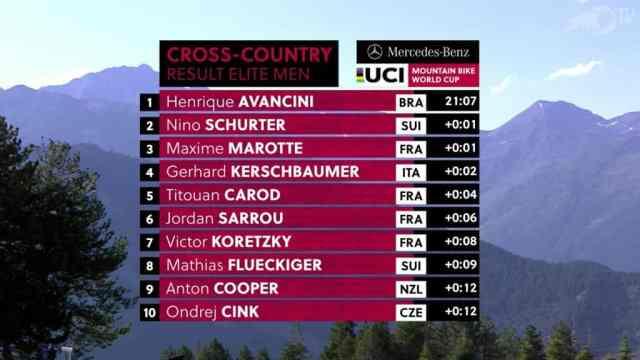 Resultados no XCC Short Track – Vallnord Copa do Mundo de XC 2019 - Masculino (5)
