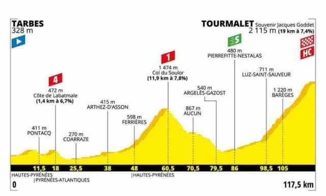 Tour de France 2019 14ª etapa – Thibaut Pinot vence no topo do Col du Tourmalet (5)