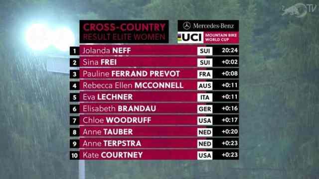 resultados-no-xcc-short-track-val-di-sole-italia-na-copa-do-mundo-de-xco-2019-feminino (1)