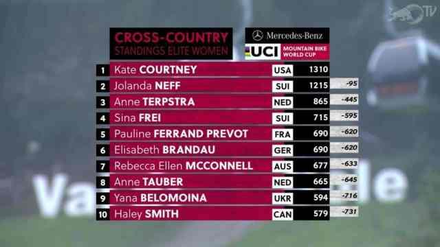 resultados-no-xcc-short-track-val-di-sole-italia-na-copa-do-mundo-de-xco-2019-feminino (3)