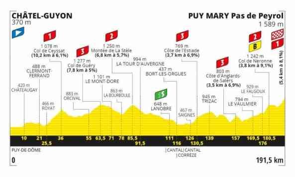 Tour de France 2020 13ª