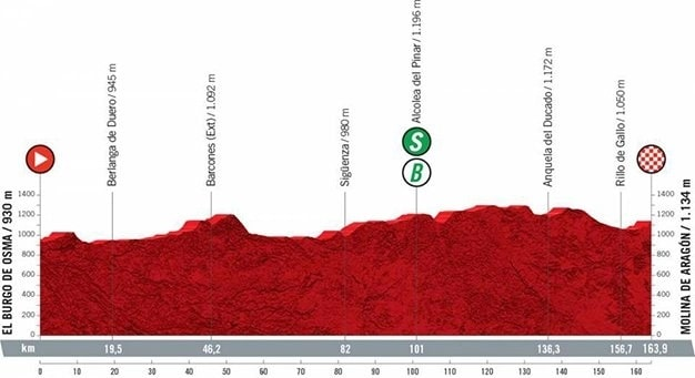 Vuelta a Espanha 2021