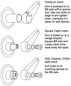 The three main types of crank on modern mountain bikes