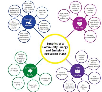 Benefits of CEERP