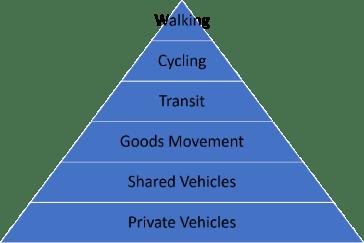 Transportation Priority pyramid