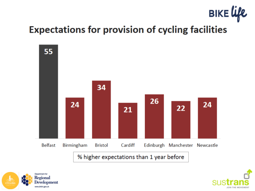 BikeLifeConfidence