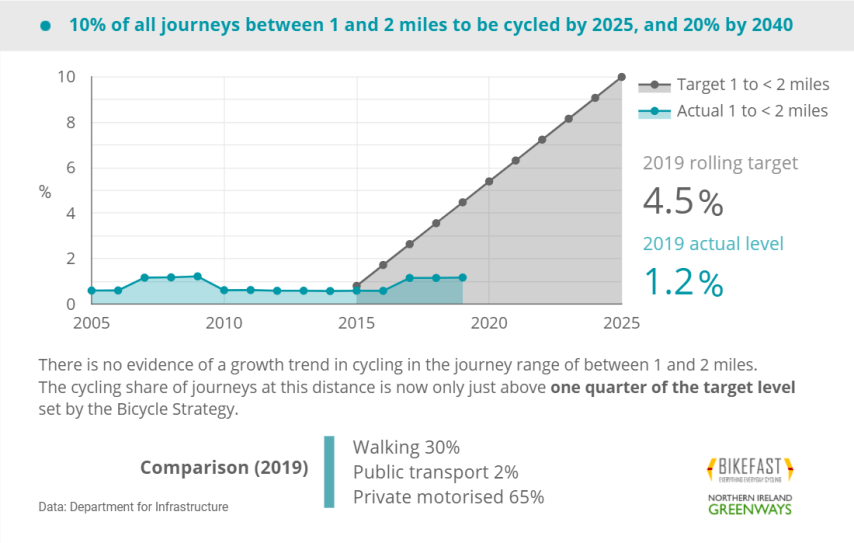 Cycling journeys in NI between 1 and 2 miles, 2019
