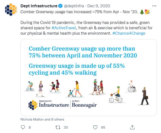 Tweet from the Department for Infrastructure on Comber Greenway usage increase during coronavirus
