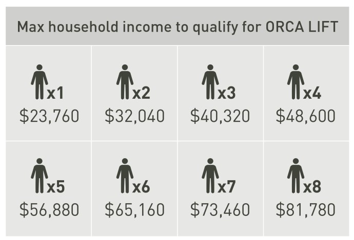 Orca Lift Household Income Chart