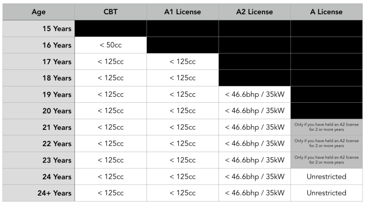 UK Motorcycle License Types, Ages and Restrictions