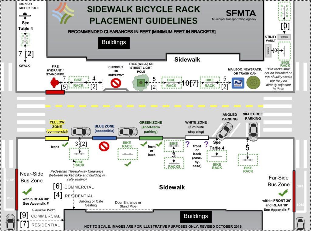 SFMTA Bike Rack Requirement Guidelines