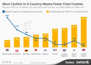 Forbes_Cyclists_graph