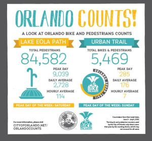 Orlando ped and bike counts graphic