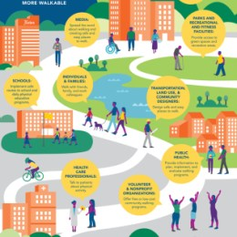 Step It Up! The Surgeon General wants to see more walking and walkable communities