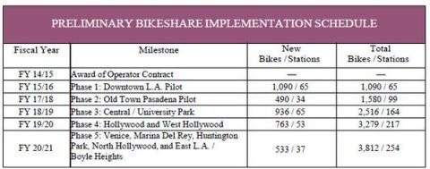 Chart courtesy of BikeSGV.