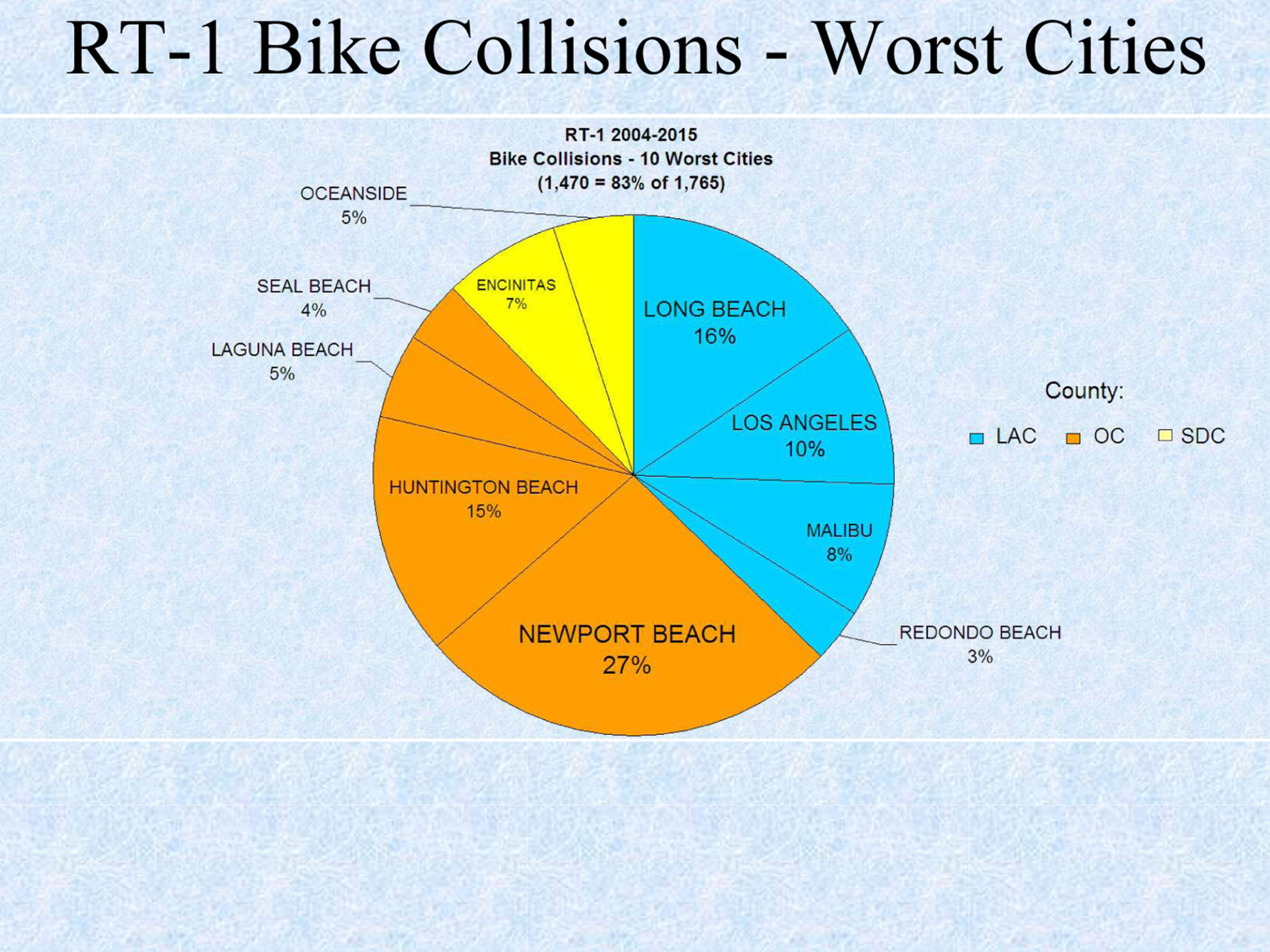 Morning Links: An in-depth look at PCH bike wrecks, helmets make you