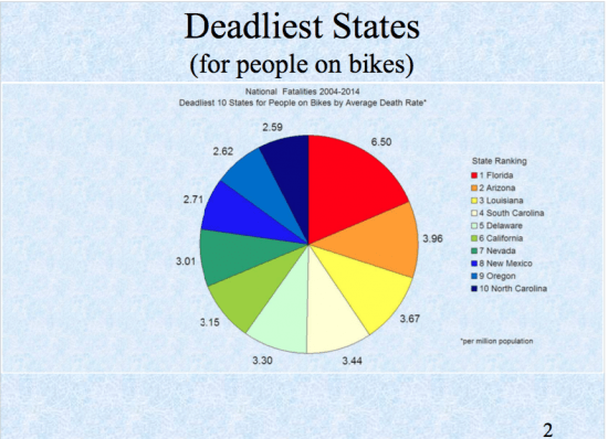 Deadliest States by Population