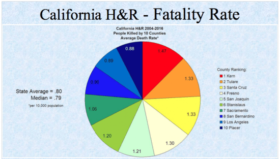 7-fatality-rate