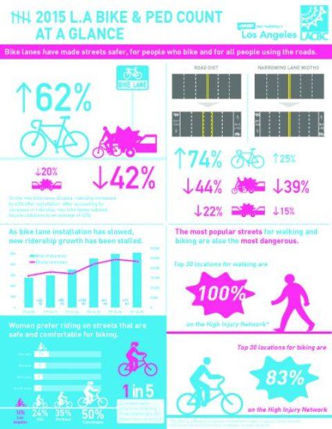 la-bike-ped-count-16-sheet