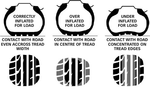 Det er vigtigt at køre med korrekt dæktryk