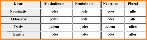 الضمائر المبهمة فى اللغة الألمانية 5