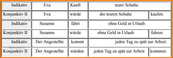 أمثلة-على-زمن-المضارع-فى-الكونيونكتيف-2