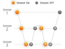 3 sensores