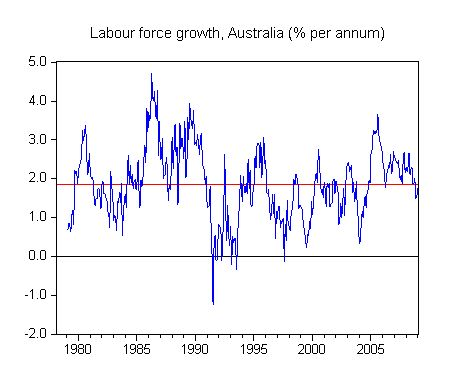 labour_force_growth_1978_2009