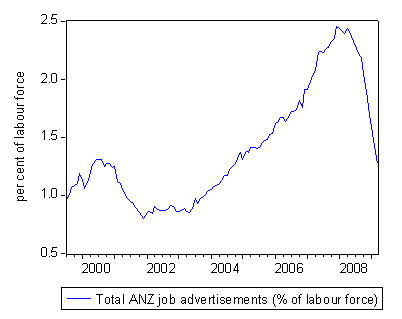 anz_job_ads_rate_march_2009