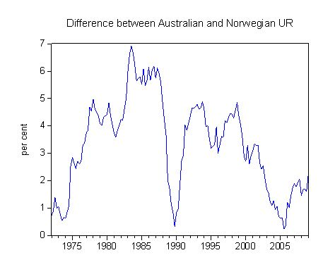 aust_norway_ur_difference