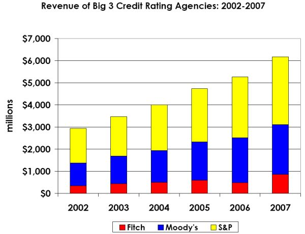 rating_agency_revenue_2002_2007