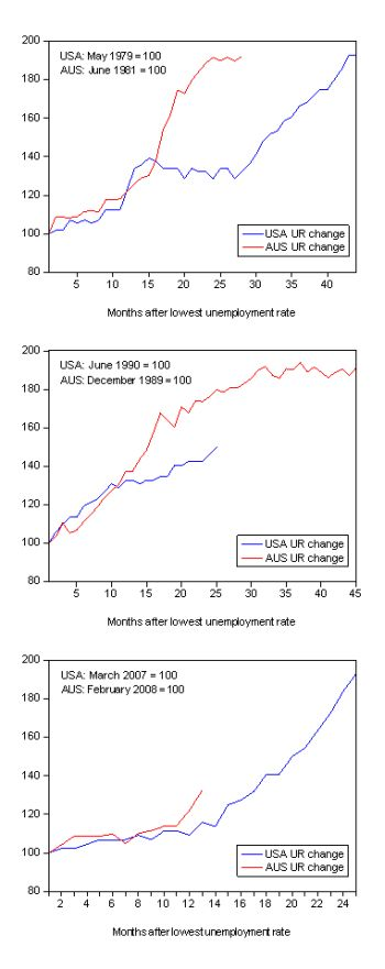 the cycle of unemployment that plagued the us throughout history The most dreaded form of unemployment is called cyclical unemployment this is the form that plagued the world during the great depression of 1929 and after the subprime mortgage crisis in 2008 and many more times  by the gross domestic product (gdp), the business cycle is low and cyclical unemployment will rise  the situation did not.