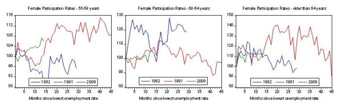 older_females_participation_recession_comparison