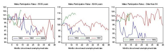 older_males_participation_recession_comparison