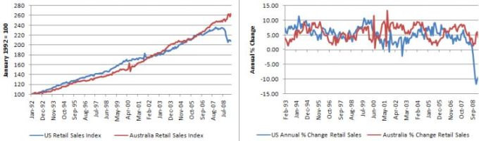 us_australia_retail_sales_march_2009