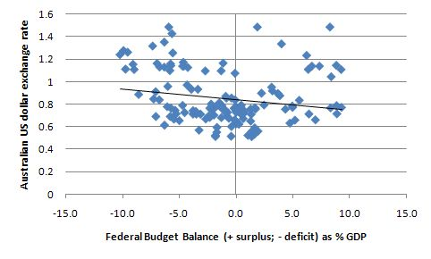 exchange_rate_budget_deficit
