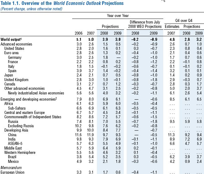 IMF_WEO_Forecasts_2008