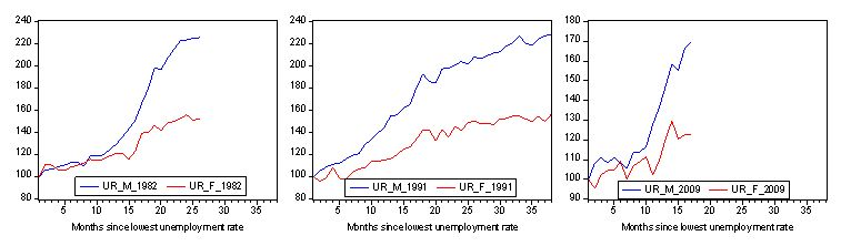 June_2009_ur_gender_3_recessions_index