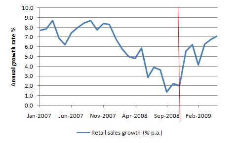 Retail_sales_Jan_2007_May_2009_growth