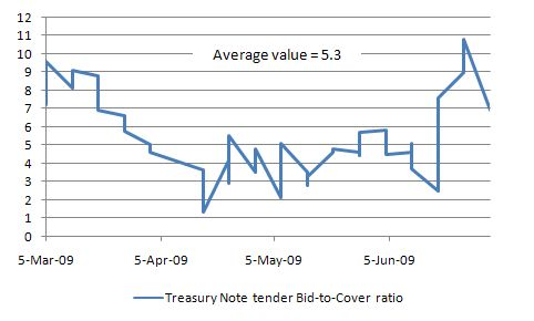 Treasury_Notes_Times_Covered