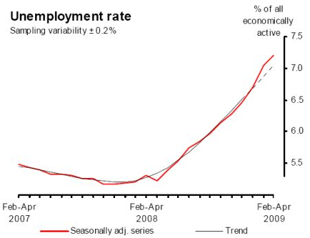 UK_unemployment_rate_Mar_2009